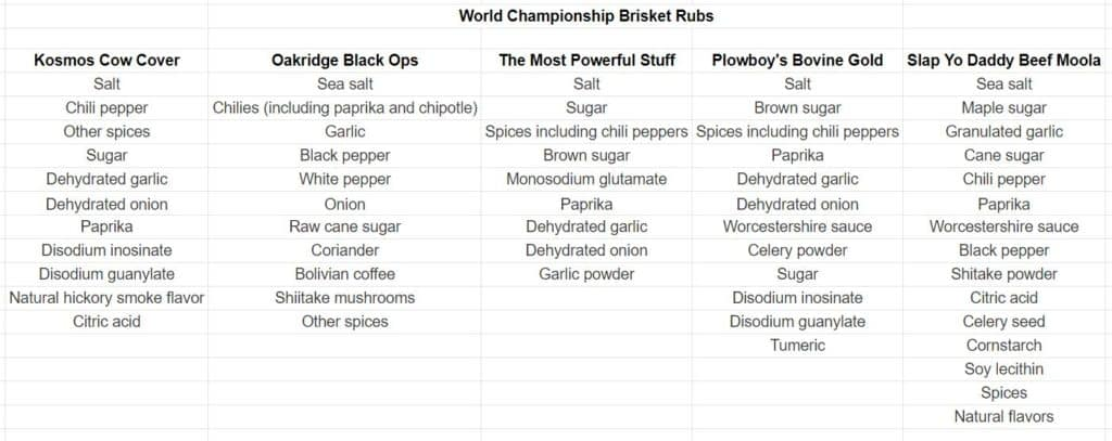 Brisket Rub Ingredients
