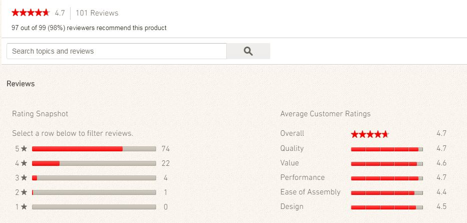Really Nice Q3200 Reviews