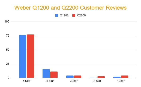 Weber Q1200 and Q2200 Customer Reviews